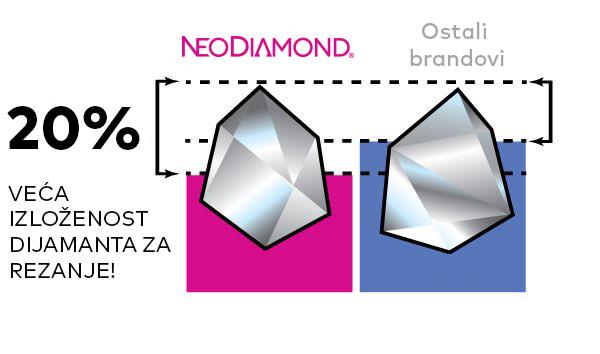 neodiamond-dimaond-exposure
