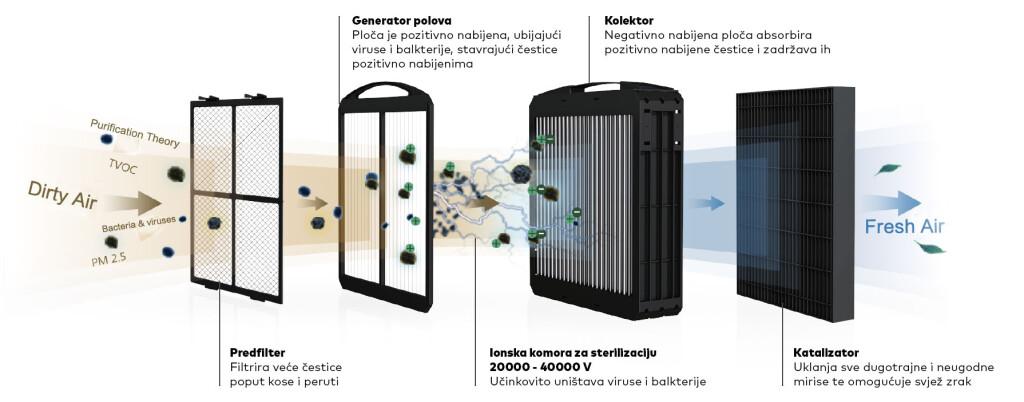 TPA-tehnologija-opis
